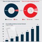 Comercio electrónico móvil en USA #infografia #infographic #ecommerce