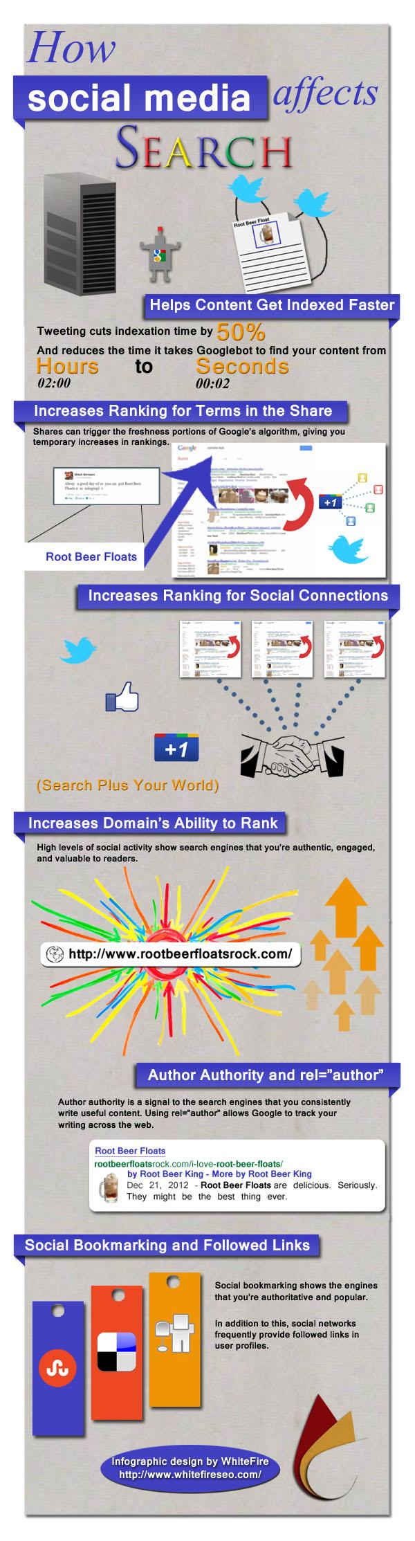 social media afecta a las búsquedas