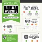 ¿Debo tener un web? #infografia #infographic #internet