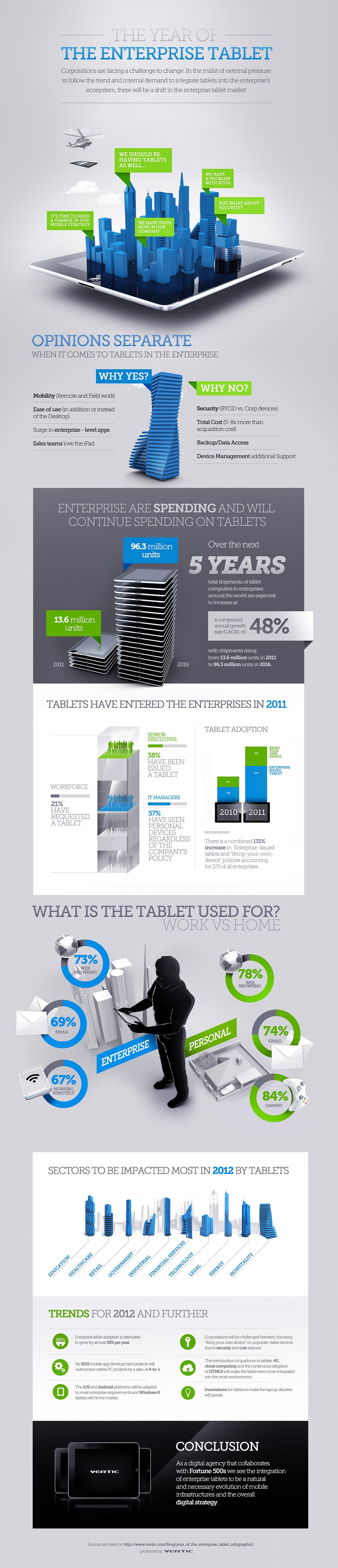 el año de las tablets en las empresas