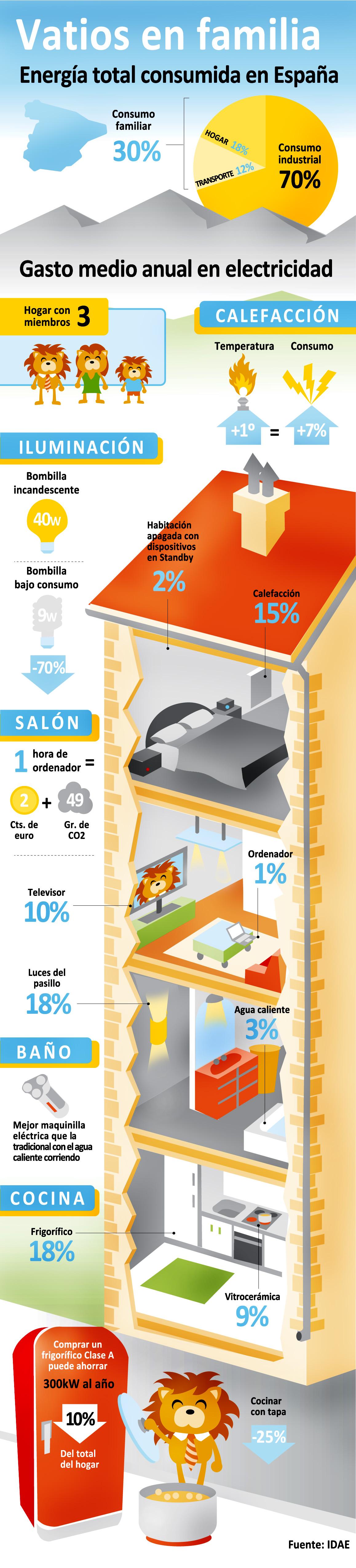 energía en el hogar
