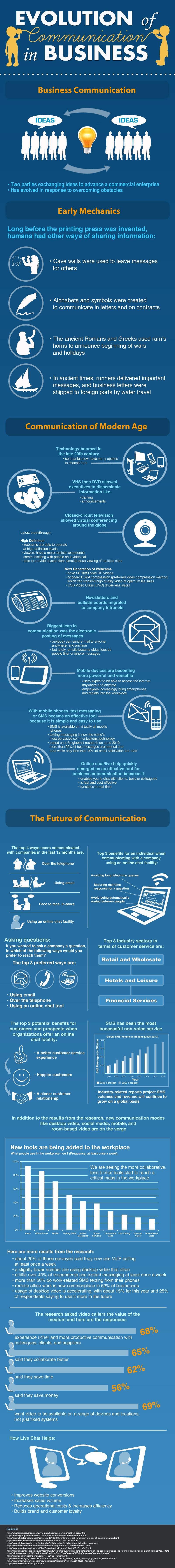 evolución de la comunicación