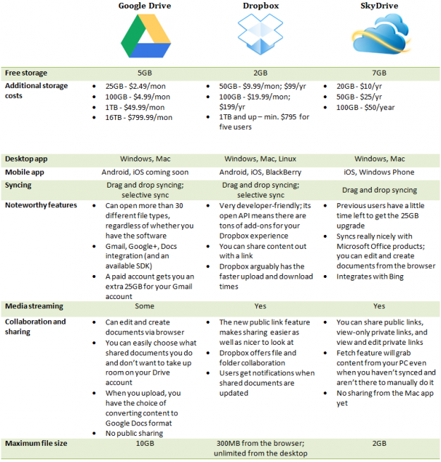 google drive vs dropbox vs skydrive