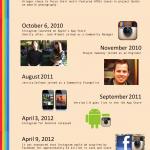 Historia de Instagram #infografia #infographic #socialmedia #instagram