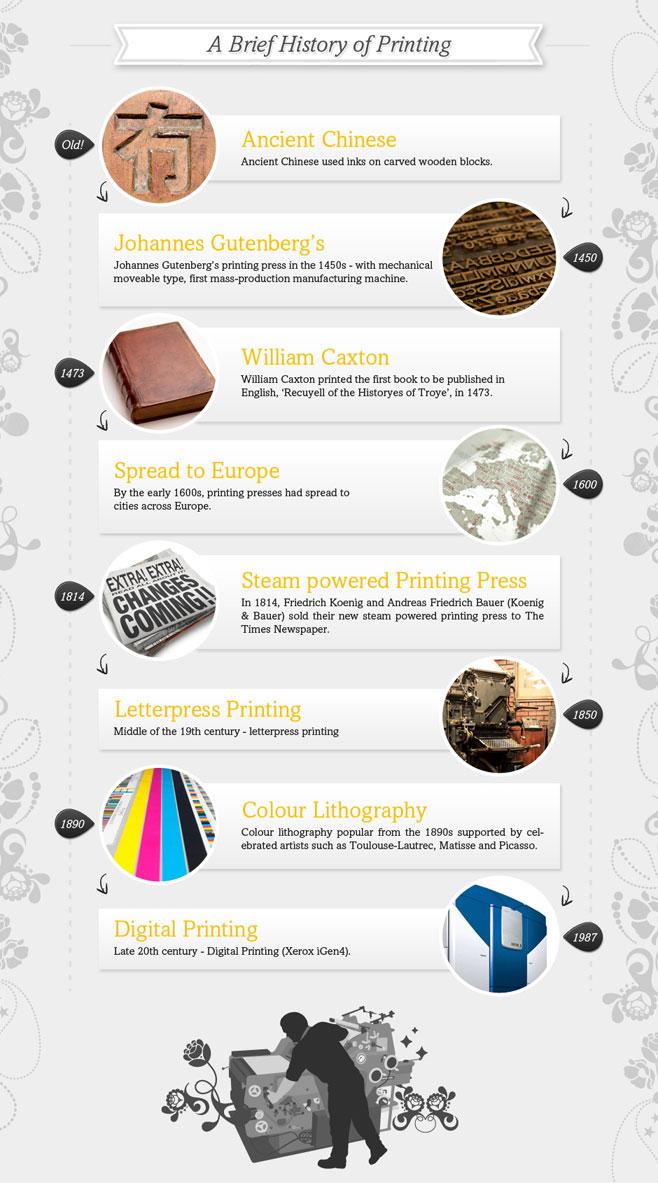 historia de la impresión