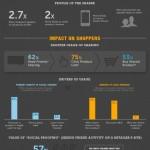 El impacto de FaceBook en las compras #infografia #infographic #socialmedia #marketing