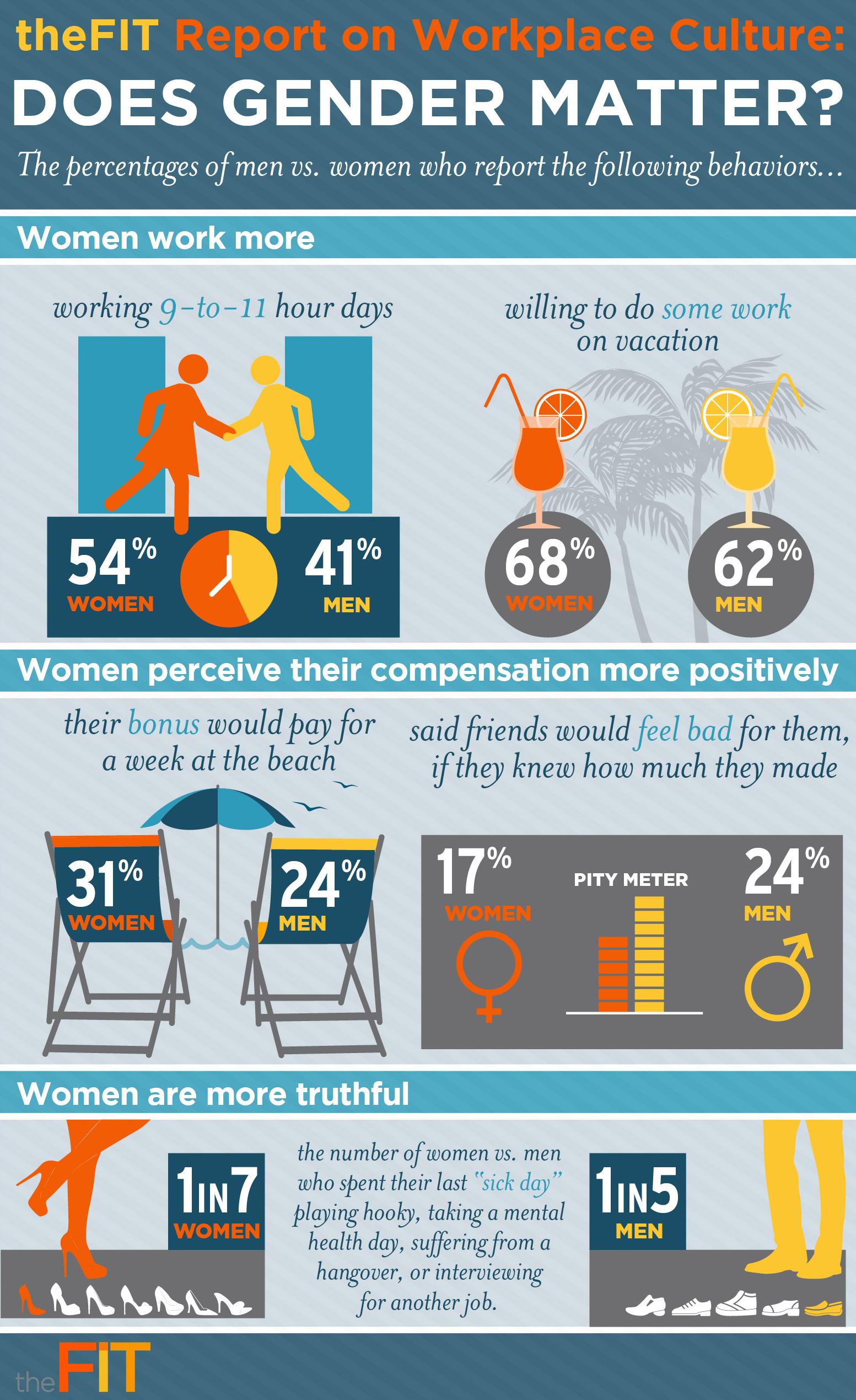 quien trabaja mas hombres o mujeres