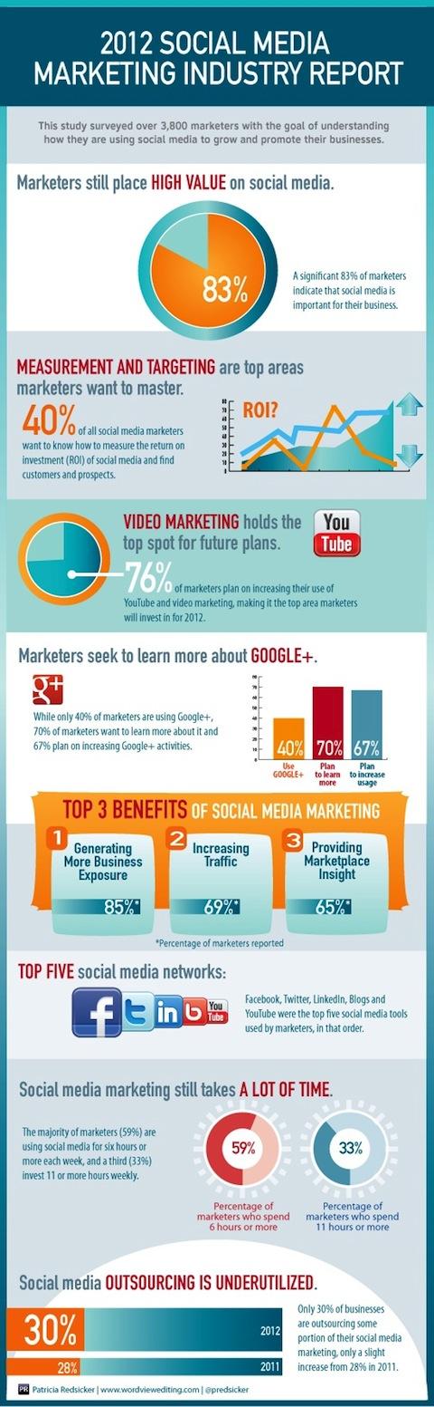 industria del social media marketing