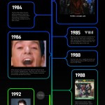 Timeline del vídeo musical #infografia #infographic #video