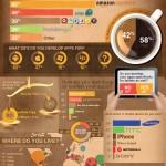 La vida de un desarrollador de Android #infografia #infographic #android #tecnologia #internet