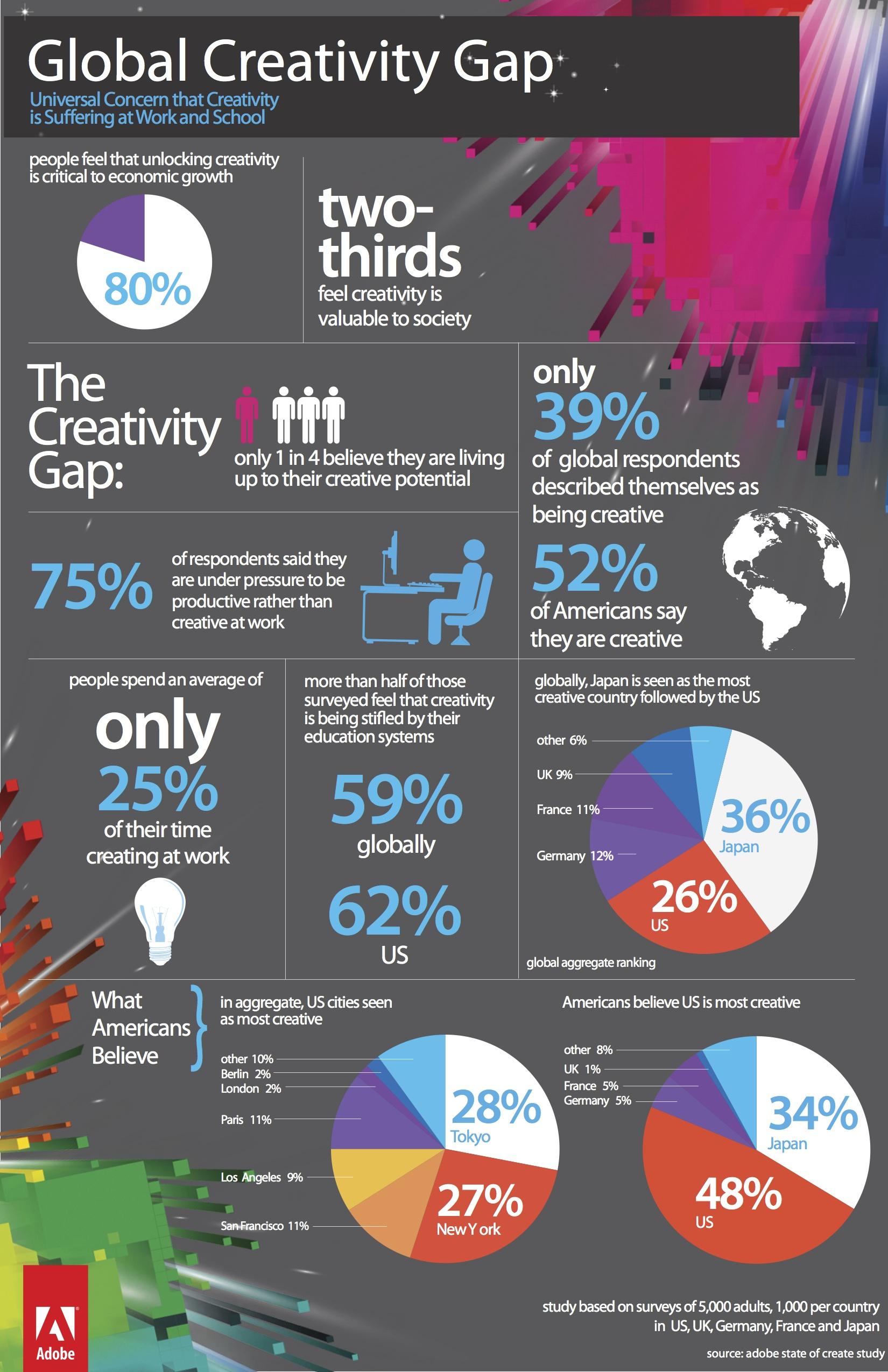 el mundo digital mata la creatividad