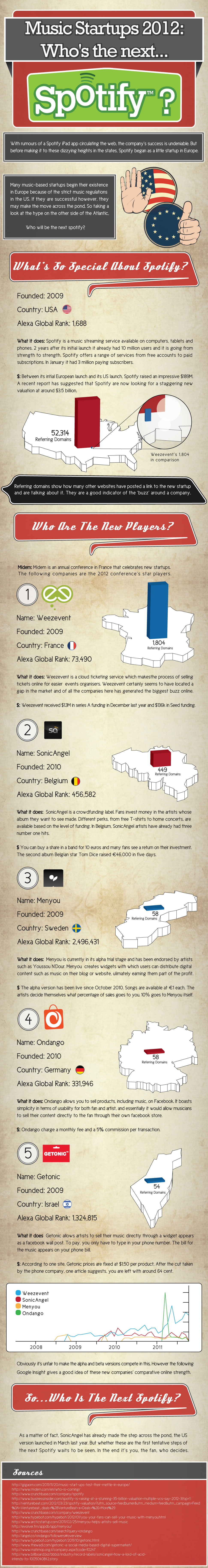 startups de música 2012