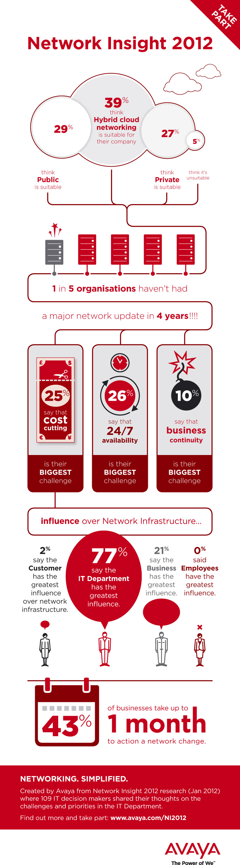 penetración de las redes en 2012