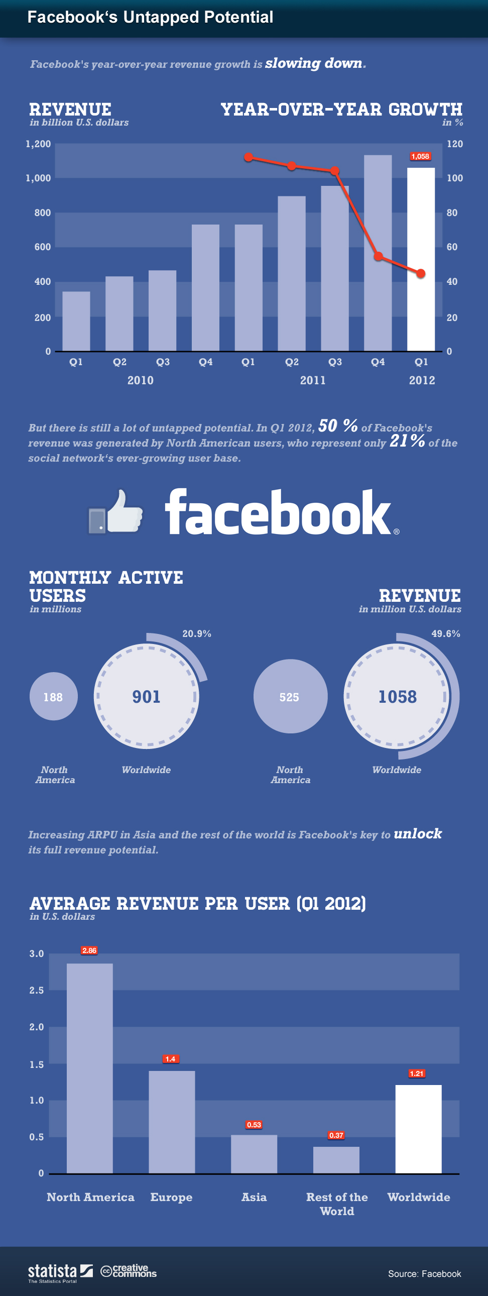potencial no explotado de facebook