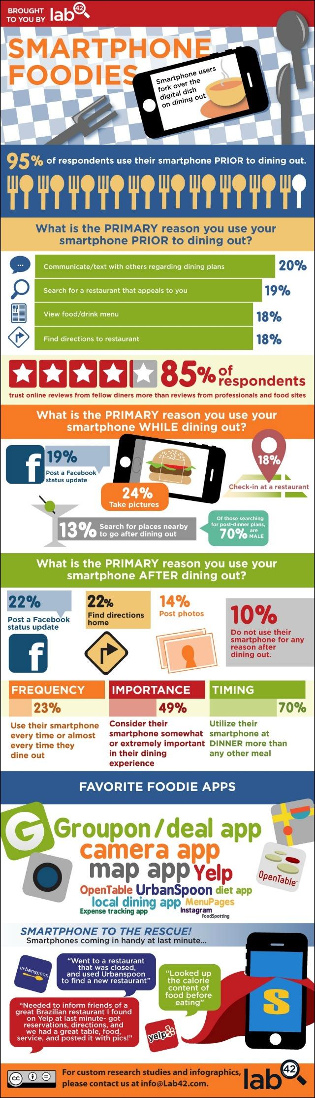 smartphones y restaurantes