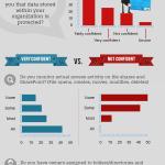 El estado de la protección de datos #infografia #infographic #curiosidades #tecnologia