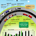 Coches eléctricos y su evolución #infografia #infographic #tecnologia #cochelectrico #medioambiente