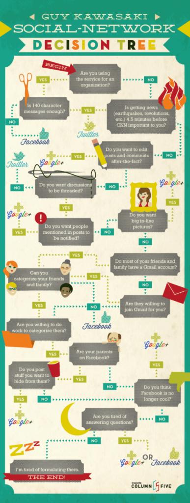 infografía sobre arbol de decisiones de Guy Kawasaki