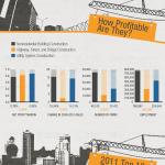 El sector de la construcción en USA #infografia #infographic #economia #construccion