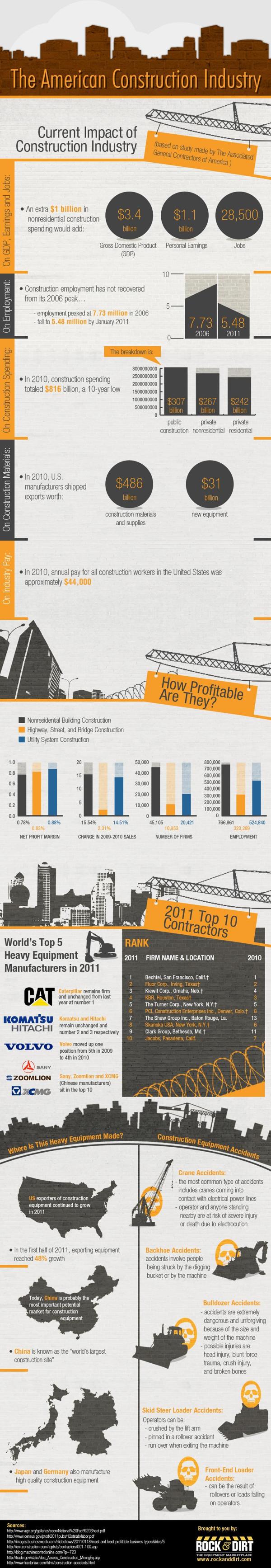 sector de la construcción en USA