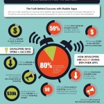 Crear una APP de éxito es muy difícil #infografia #infographic #software #apps #tecnologia