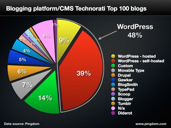 los CMS más utilizados