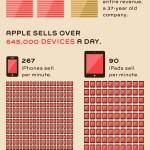 El gran negocio de Apple #infografia #infographic #apple #economia