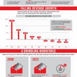 La constante caída de Yahoo #infografia #infographic #internet #yahoo #economia