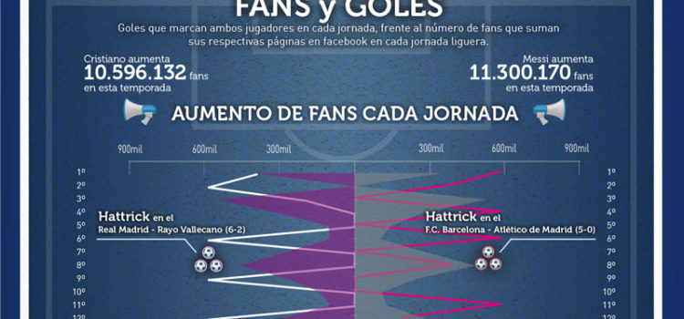 Cristiano Ronaldo vs Leo Messi en FaceBook #infografia #infographic #socialmedia #marketing #facebook