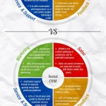 CRM tradicional vs CRM social #infografia #infographic #marketing