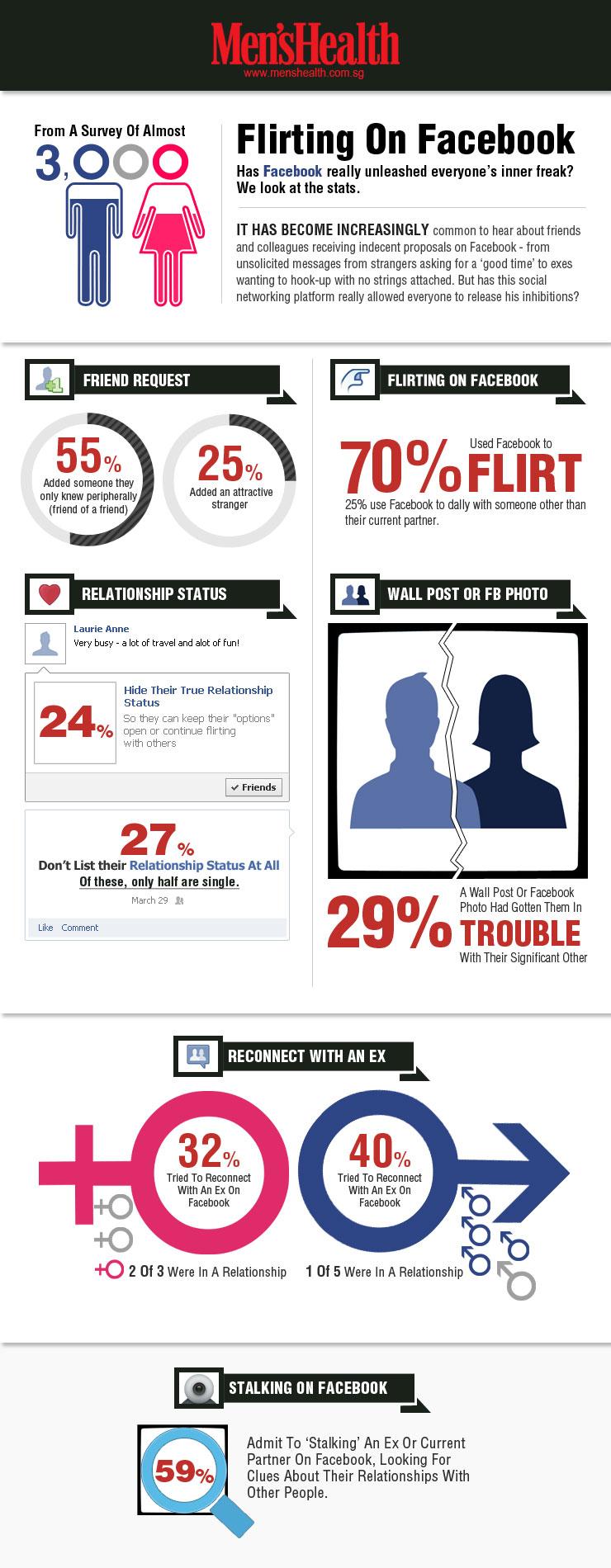Facebook también sirve para ligar
