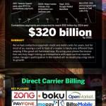 La guerra del pago móvil #infografia #infographic #movil #economia #tecnologia