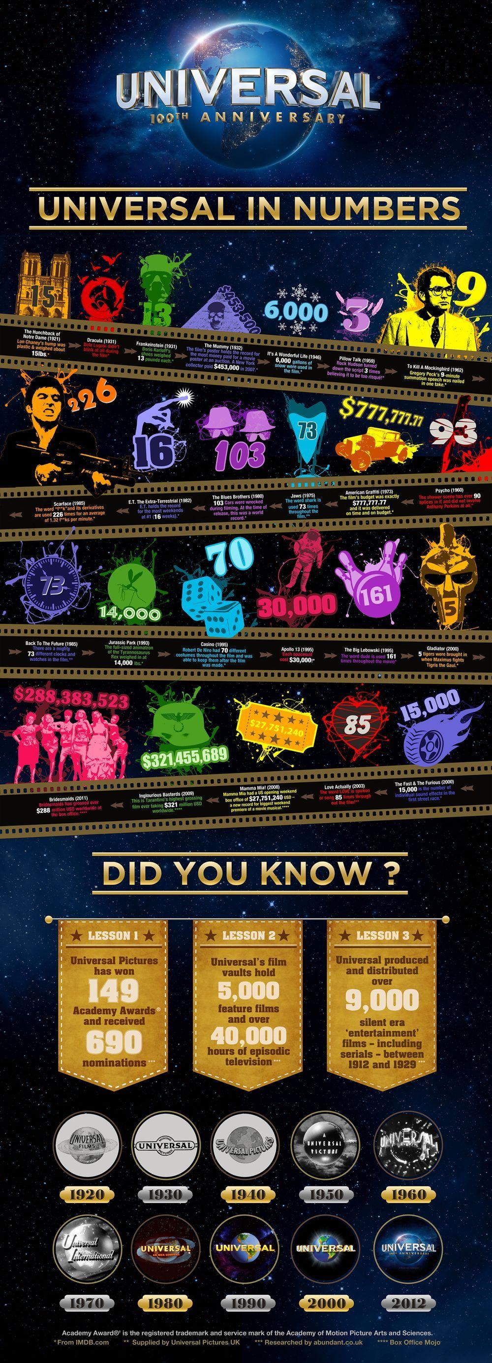 los 100 años de Universal