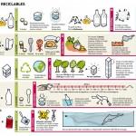 Ventajas e inconvenientes del uso de materiales reciclables