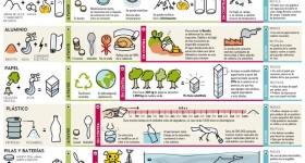 Ventajas e inconvenientes del uso de materiales reciclables - El ...