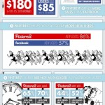 Pinterest vs FaceBook #infografia #infographic #socialmedia #pinterest #facebook