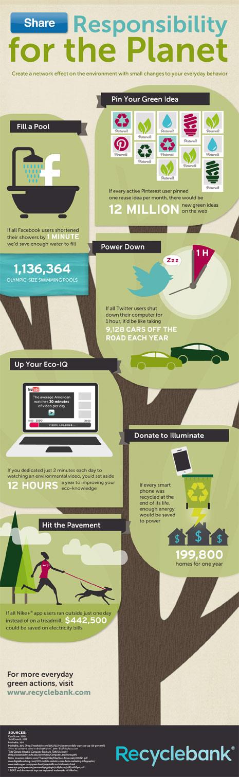 redes sociales y ecologia