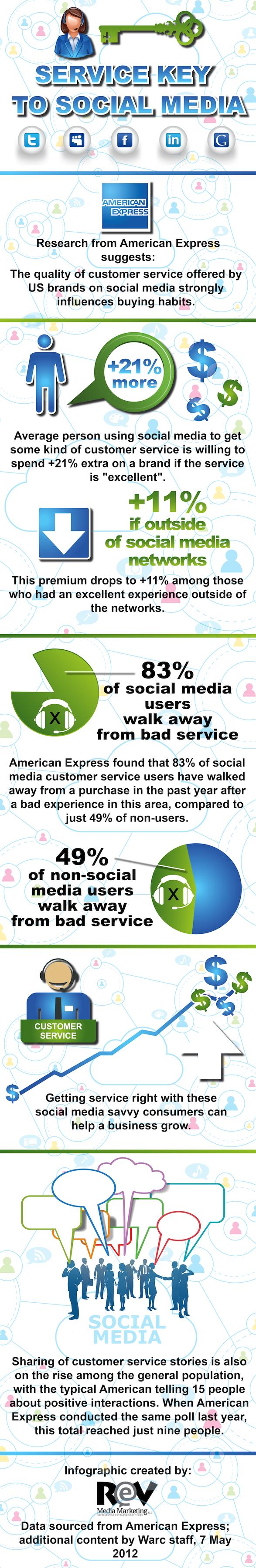 servicios clave para el social media