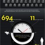 El tamaño de Apple (actualizado) #apple #infografia #infographic #economia