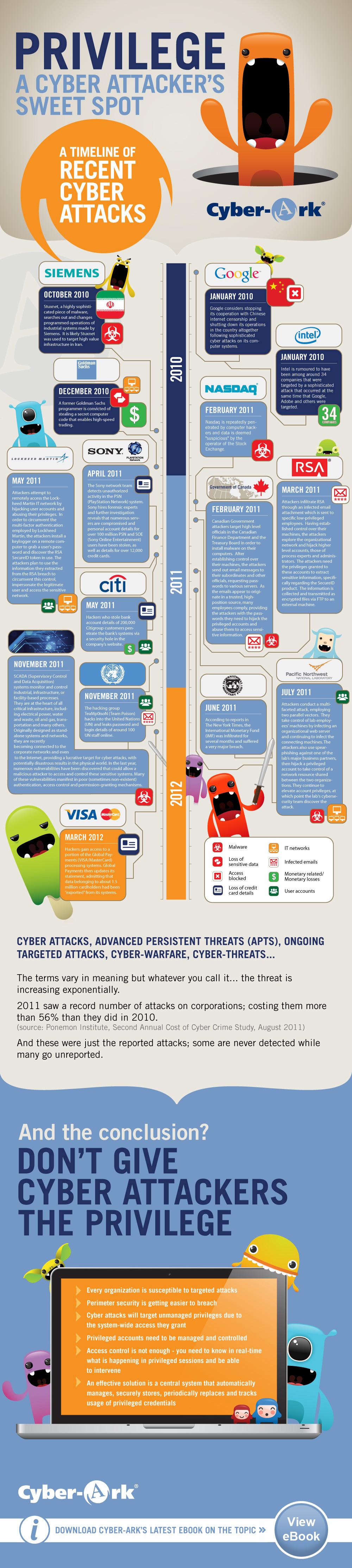 timeline de ciberataques