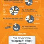 Final Champions League 2012 en Twitter #infografia #infographic #socialmedia #futbol #twitter