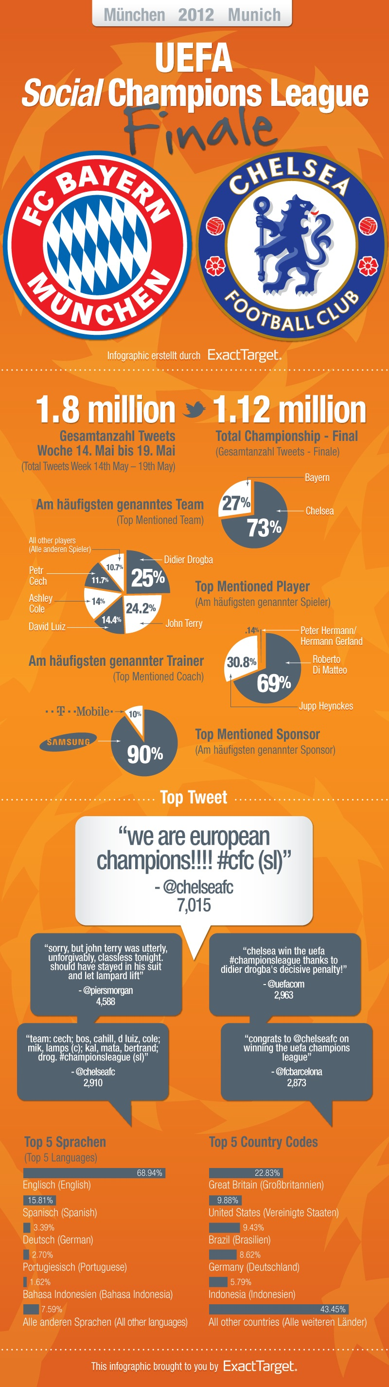 Final Champions League 2012 en twitter