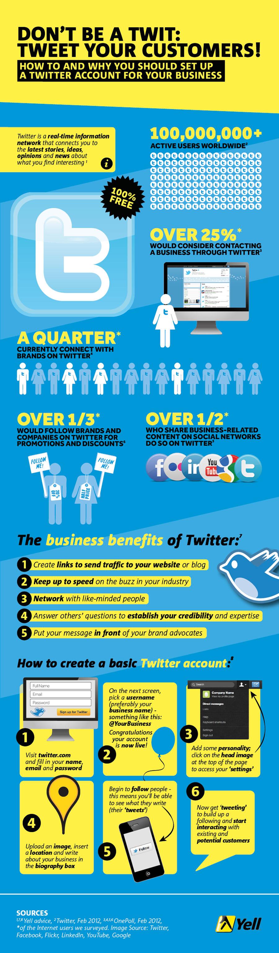 usa twitter para tu empresa
