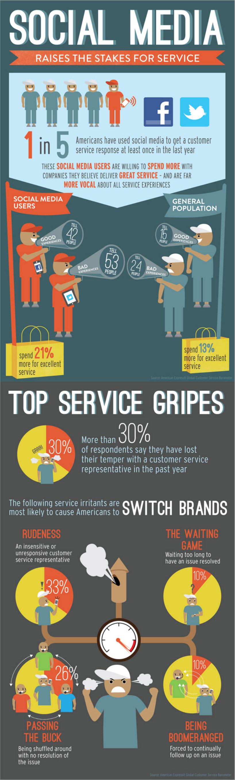 atención al cliente a través del social media