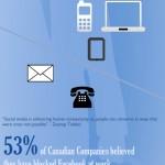 Conectividad vs productividad en el trabajo #infografia #infographic #socialmedia #productividad
