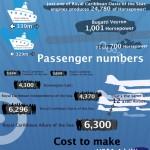 El negocio de los cruceros #infografia #infographic #turismo #economia