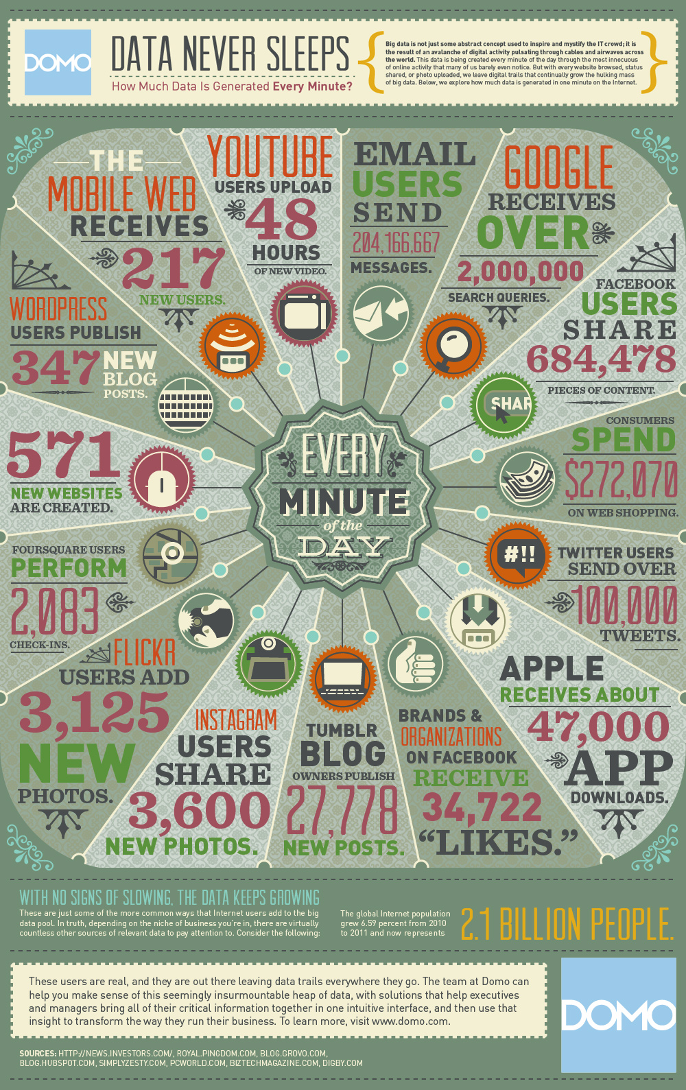 cuántos datos se generan en internet en un minuto