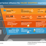 Factores que influyen en la compra online #infografia #infographic #ecommerce #internet
