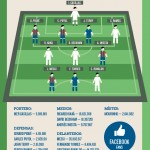 Fútbol y redes sociales #infografia #infographic #socialmedia #futbol #deporte