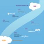 Historia del cloud computing #infografia #infographic #internet